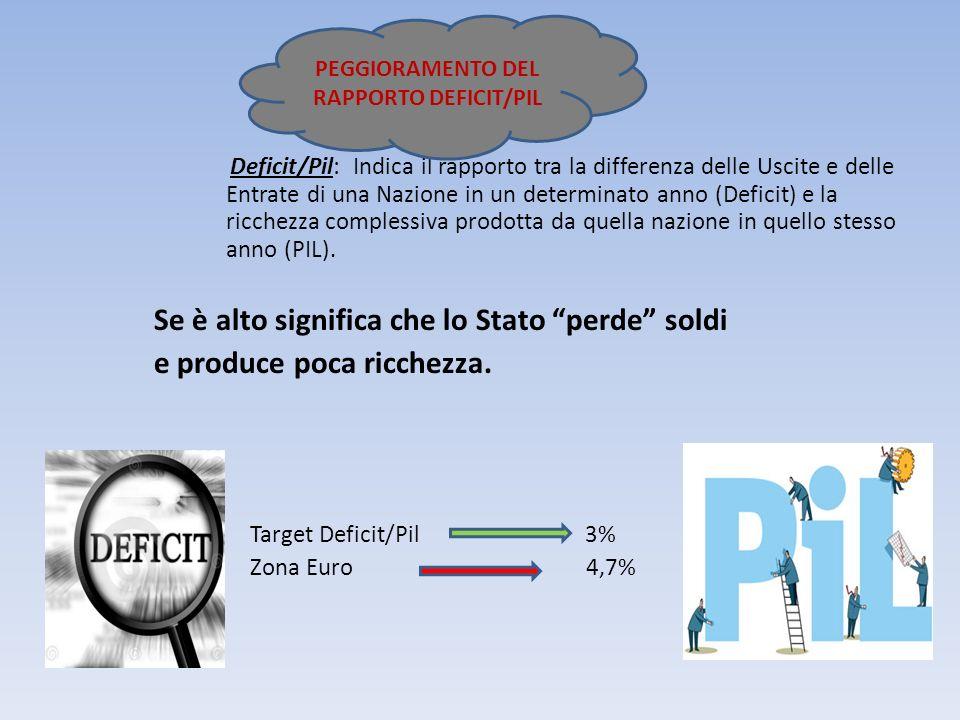 Deficit/Pil: Indica il rapporto tra la differenza delle Uscite e delle Entrate di una Nazione in un determinato anno (Deficit) e la ricchezza compless