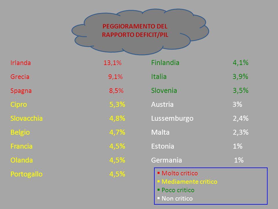 Irlanda 13,1% Finlandia4,1% Grecia 9,1% Italia 3,9% Spagna 8,5% Slovenia3,5% Cipro 5,3% Austria 3% Slovacchia 4,8% Lussemburgo2,4% Belgio 4,7% Malta2,