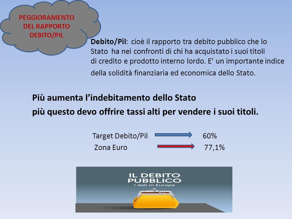 Debito/Pil: cioè il rapporto tra debito pubblico che lo Stato ha nei confronti di chi ha acquistato i suoi titoli di credito e prodotto interno lordo.