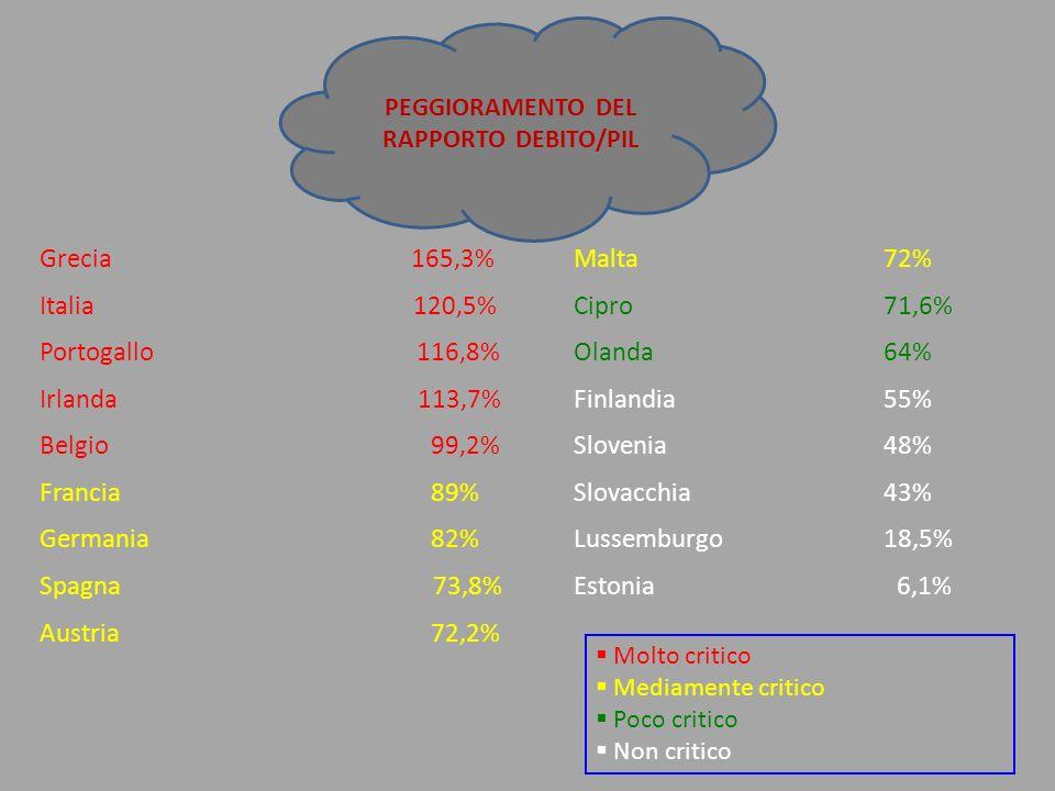 Grecia 165,3% Malta72% Italia 120,5% Cipro 71,6% Portogallo 116,8% Olanda 64% Irlanda 113,7% Finlandia 55% Belgio 99,2% Slovenia48% Francia 89% Slovac