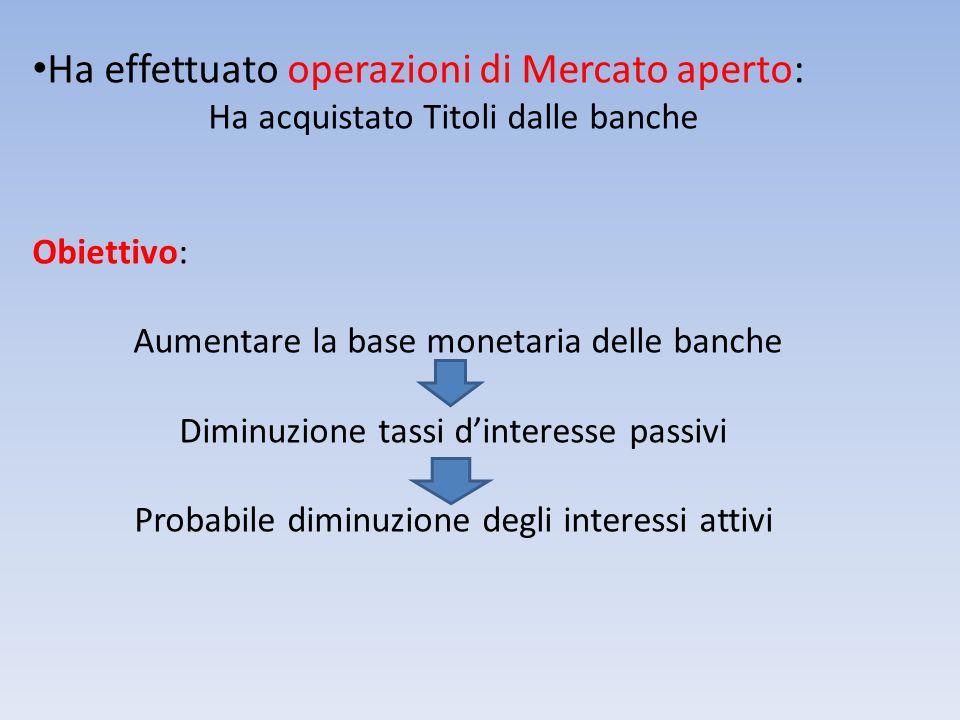 Ha effettuato operazioni di Mercato aperto: Ha acquistato Titoli dalle banche Obiettivo: Aumentare la base monetaria delle banche Diminuzione tassi di