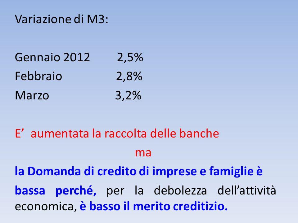 Variazione di M3: Gennaio 2012 2,5% Febbraio 2,8% Marzo 3,2% E aumentata la raccolta delle banche ma la Domanda di credito di imprese e famiglie è bas