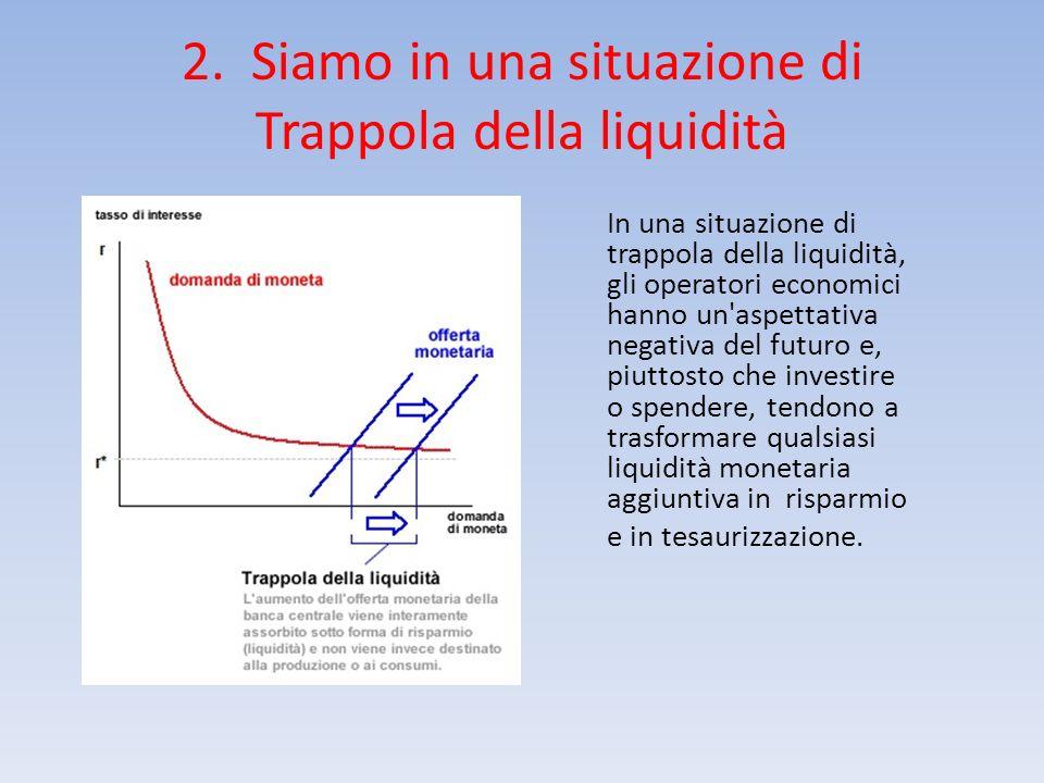 2. Siamo in una situazione di Trappola della liquidità In una situazione di trappola della liquidità, gli operatori economici hanno un'aspettativa neg