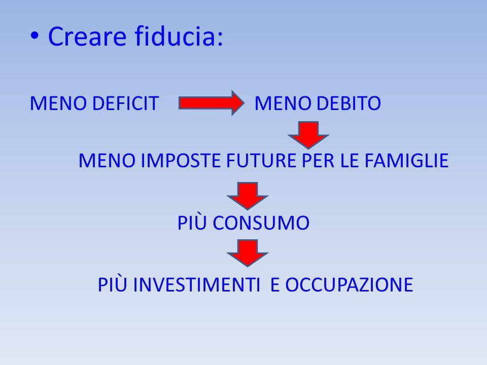 Creare fiducia: MENO DEFICIT MENO DEBITO MENO IMPOSTE FUTURE PER LE FAMIGLIE PIÙ CONSUMO PIÙ INVESTIMENTI E OCCUPAZIONE