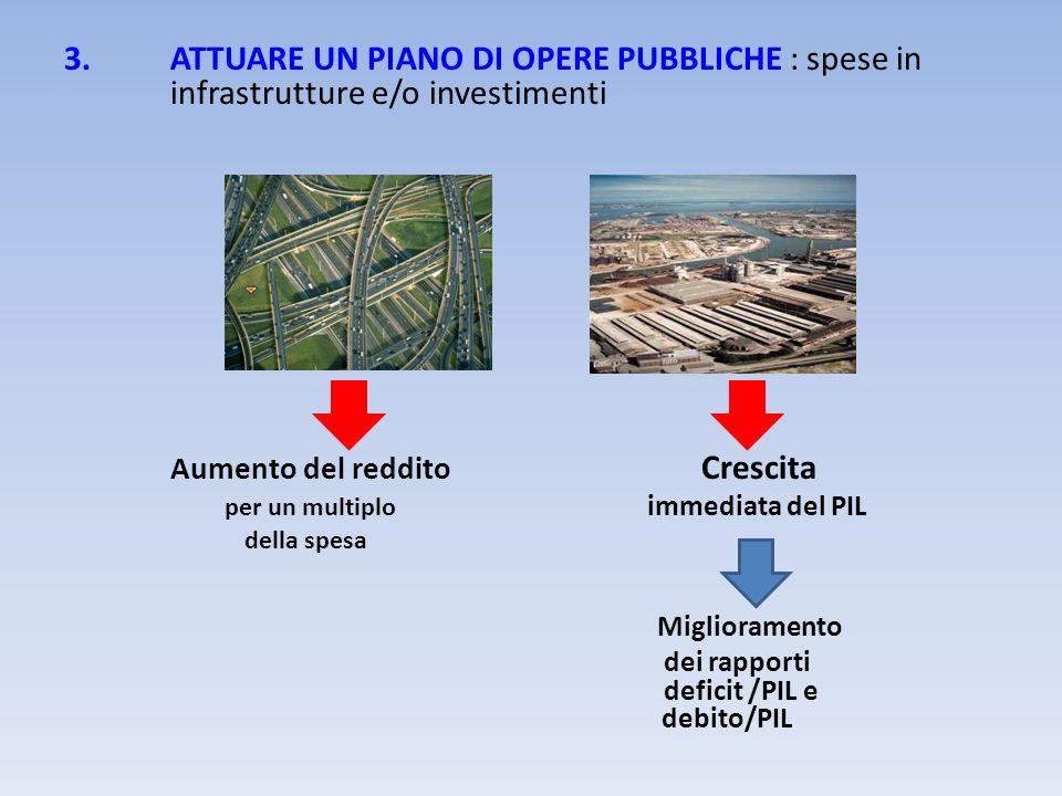 3.ATTUARE UN PIANO DI OPERE PUBBLICHE : spese in infrastrutture e/o investimenti Aumento del reddito Crescita per un multiplo immediata del PIL della