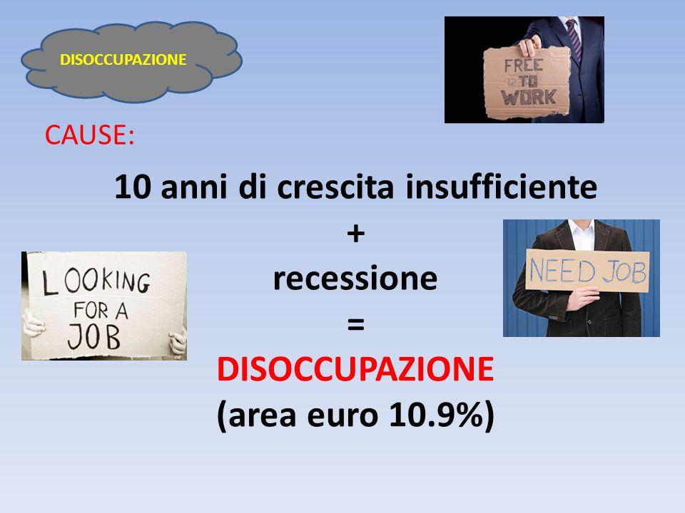 Tasso di Disoccupazione 2012 Spagna 23,6%Cipro 10% Grecia 21,8%Finlandia8% Portogallo 15%Belgio7,4% Irlanda 14,8%Germania 6,8% Slovacchia 13,7%Malta6,5% Slovenia 12,4%Lussemburgo 5,2% Estonia 11,3%Olanda5% Italia10,2% Austria 4,2% Francia 10% DISOCCUPAZIONE Molto critico Mediamente critico Poco critico Non critico