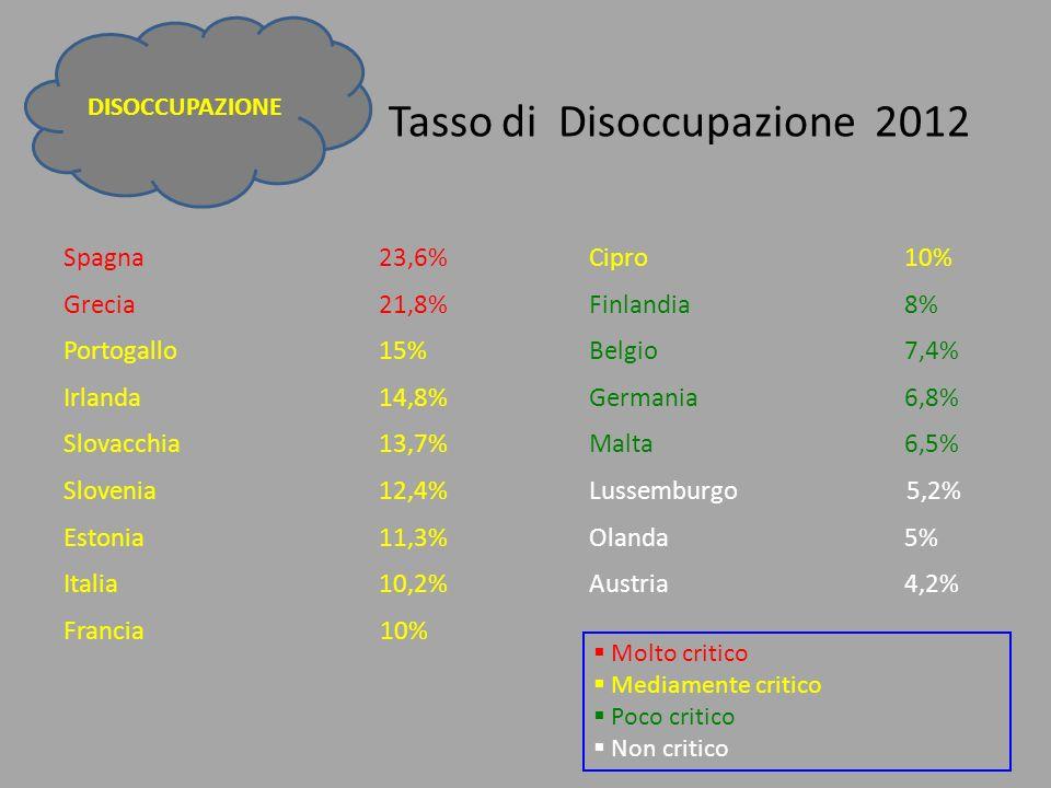 Tasso di Disoccupazione 2012 Spagna 23,6%Cipro 10% Grecia 21,8%Finlandia8% Portogallo 15%Belgio7,4% Irlanda 14,8%Germania 6,8% Slovacchia 13,7%Malta6,