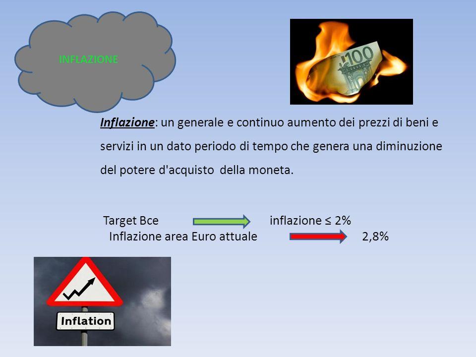 Inflazione: un generale e continuo aumento dei prezzi di beni e servizi in un dato periodo di tempo che genera una diminuzione del potere d'acquisto d