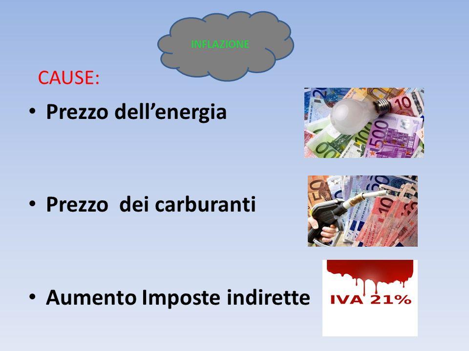 Tassi di inflazione 2012 Estonia4,2% Cipro2,5% Italia3,7% Austria2,4% Slovacchia3,6% Francia2,4% Portogallo3,1% Grecia2,4% Lussemburgo3% Irlanda2,3% Finlandia3% Malta2,2% Belgio2,9% Germania2,1% Slovenia2,9% Spagna2% Olanda2,7% INFLAZIONE Molto critico Mediamente critico Poco critico Non critico