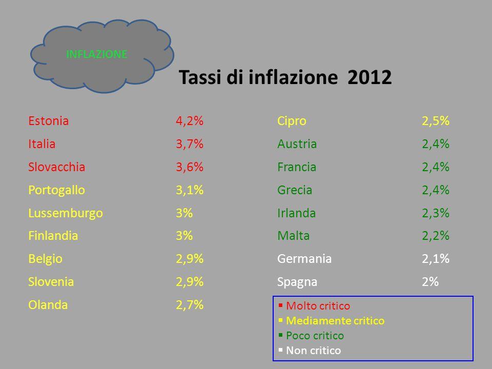 Tassi di inflazione 2012 Estonia4,2% Cipro2,5% Italia3,7% Austria2,4% Slovacchia3,6% Francia2,4% Portogallo3,1% Grecia2,4% Lussemburgo3% Irlanda2,3% F