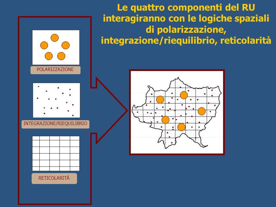 POLARIZZAZIONE INTEGRAZIONE/RIEQUILIBRIO RETICOLARITÀ Le quattro componenti del RU interagiranno con le logiche spaziali di polarizzazione, integrazio