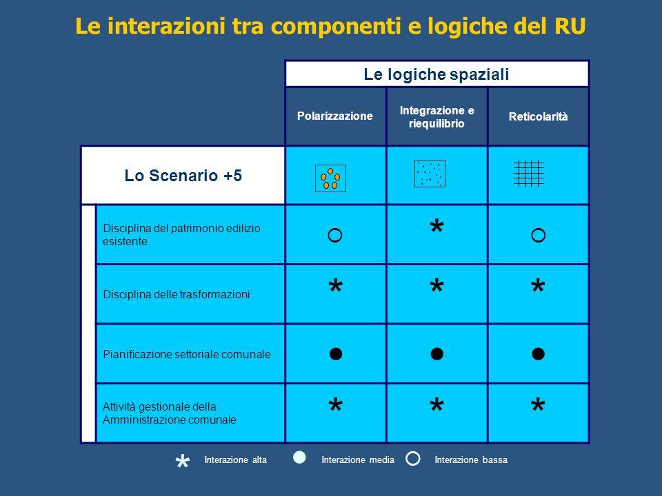 Le logiche spaziali Polarizzazione Integrazione e riequilibrio Reticolarità Lo Scenario +5 Disciplina del patrimonio edilizio esistente * Disciplina d