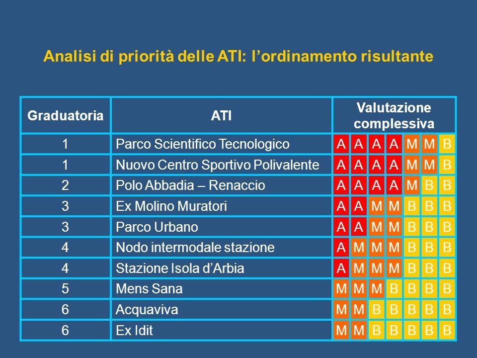 GraduatoriaATI Valutazione complessiva 1Parco Scientifico Tecnologico AAAAMMB 1Nuovo Centro Sportivo Polivalente AAAAMMB 2Polo Abbadia – Renaccio AAAA