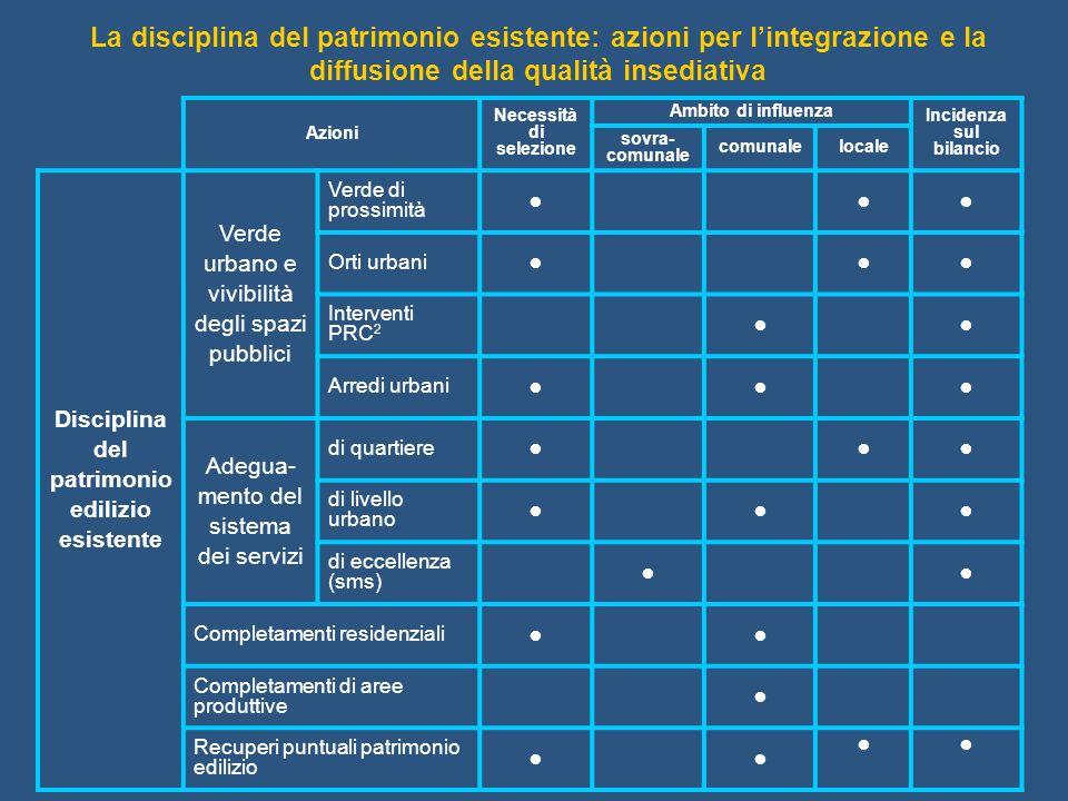 Azioni Necessità di selezione Ambito di influenza Incidenza sul bilancio sovra- comunale comunalelocale Disciplina del patrimonio edilizio esistente V