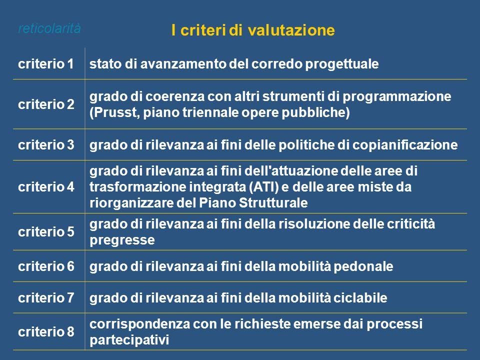 I criteri di valutazione criterio 1stato di avanzamento del corredo progettuale criterio 2 grado di coerenza con altri strumenti di programmazione (Pr