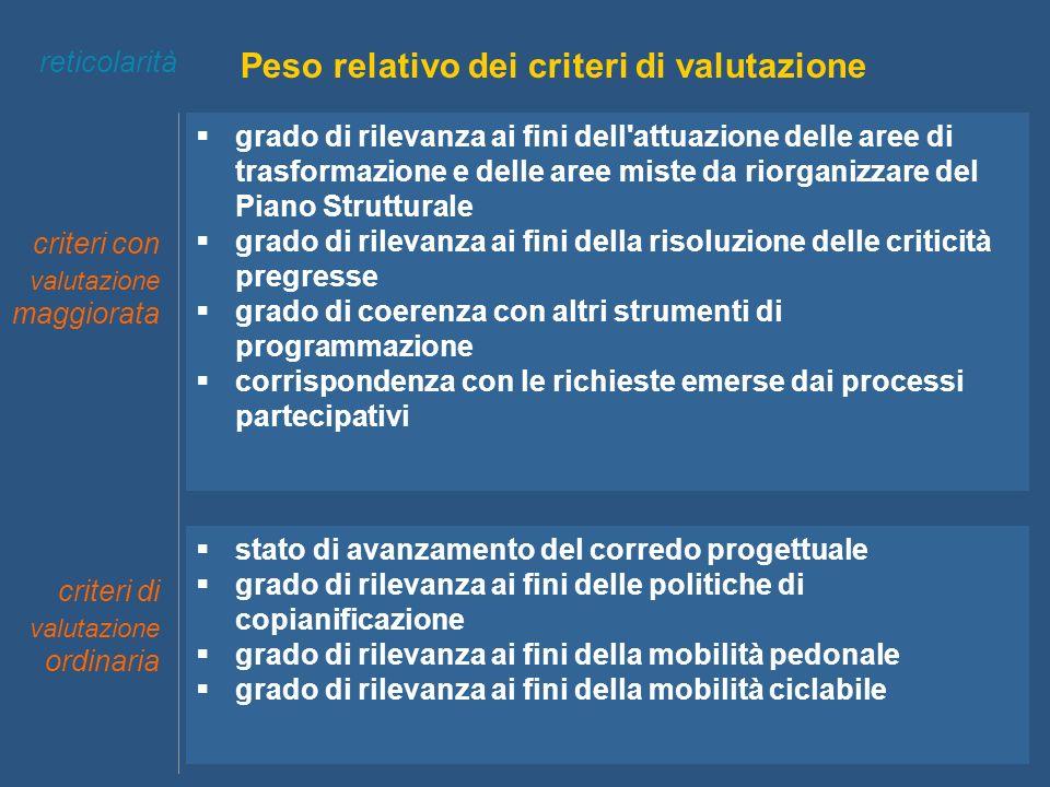Peso relativo dei criteri di valutazione criteri di valutazione ordinaria reticolarità grado di rilevanza ai fini dell'attuazione delle aree di trasfo