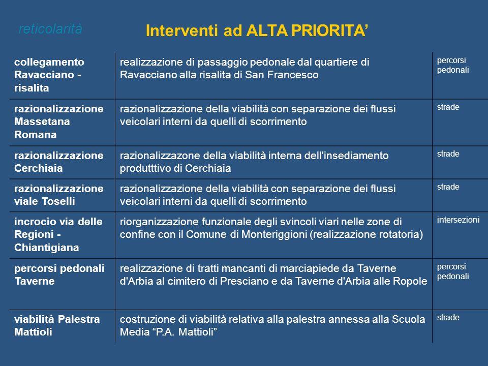 Interventi ad ALTA PRIORITA reticolarità collegamento Ravacciano - risalita realizzazione di passaggio pedonale dal quartiere di Ravacciano alla risal