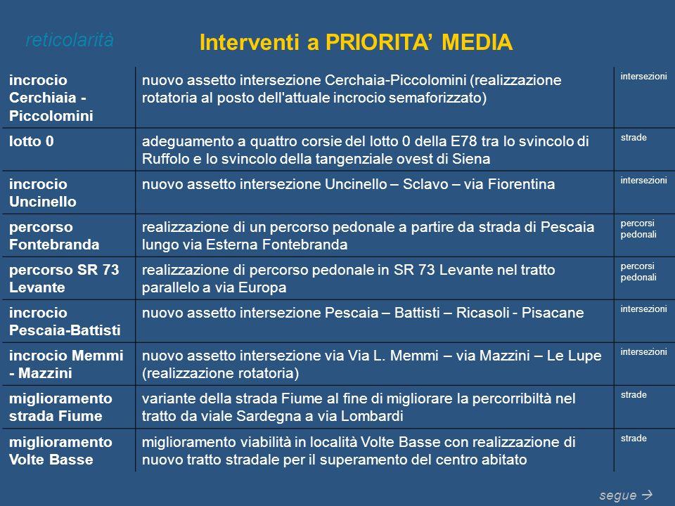 Interventi a PRIORITA MEDIA reticolarità incrocio Cerchiaia - Piccolomini nuovo assetto intersezione Cerchaia-Piccolomini (realizzazione rotatoria al
