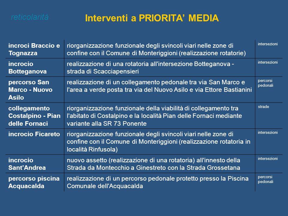 Interventi a PRIORITA MEDIA reticolarità incroci Braccio e Tognazza riorganizzazione funzionale degli svincoli viari nelle zone di confine con il Comu
