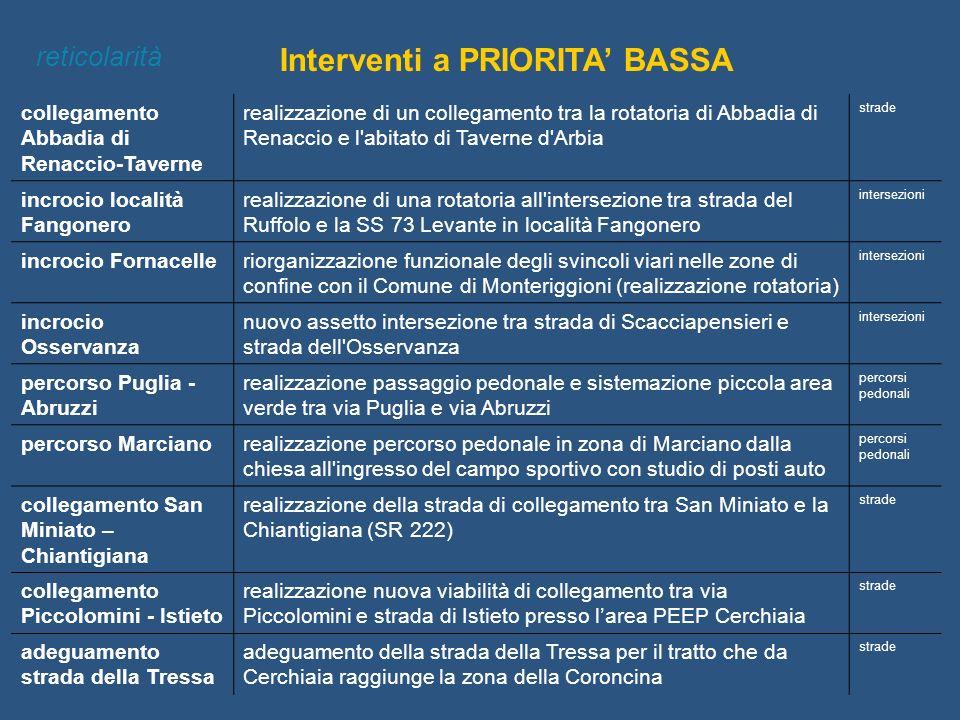 Interventi a PRIORITA BASSA reticolarità collegamento Abbadia di Renaccio-Taverne realizzazione di un collegamento tra la rotatoria di Abbadia di Rena