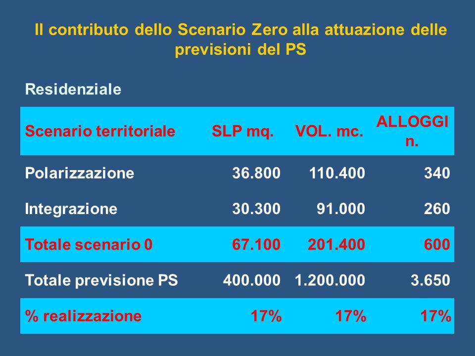 Residenziale Scenario territorialeSLP mq. VOL. mc. ALLOGGI n. Polarizzazione36.800110.400340 Integrazione30.30091.000260 Totale scenario 067.100201.40