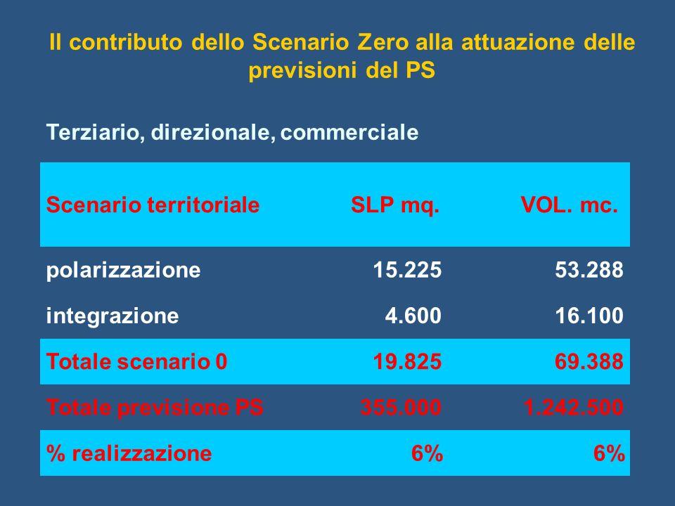 Terziario, direzionale, commerciale Scenario territoriale SLP mq. VOL. mc. polarizzazione15.22553.288 integrazione4.60016.100 Totale scenario 019.8256