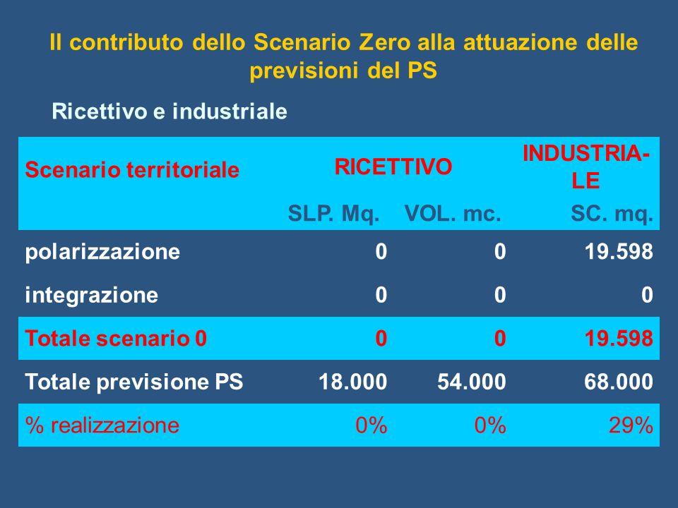Ricettivo e industriale Scenario territoriale RICETTIVO INDUSTRIA- LE SLP. Mq.VOL. mc.SC. mq. polarizzazione0019.598 integrazione000 Totale scenario 0