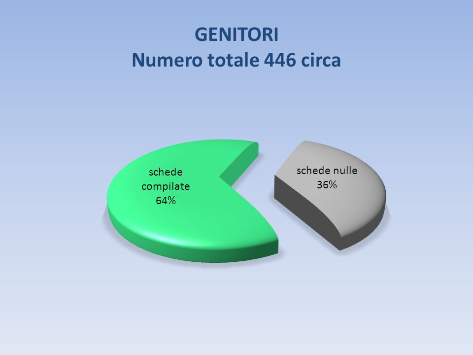 GENITORI Numero totale 446 circa