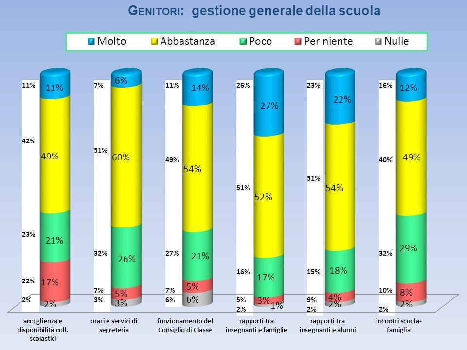 11% 42% 23% 22% 2% 7% 51% 32% 7% 3% 11% 49% 27% 7% 6% 26% 51% 16% 5% 2% 23% 51% 15% 9% 2% 16% 40% 32% 10% 2% G ENITORI : gestione generale della scuola