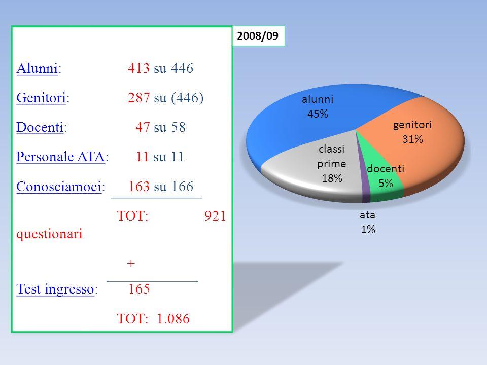 T EST D INGRESSO NS 33% NS 74% NS 53%