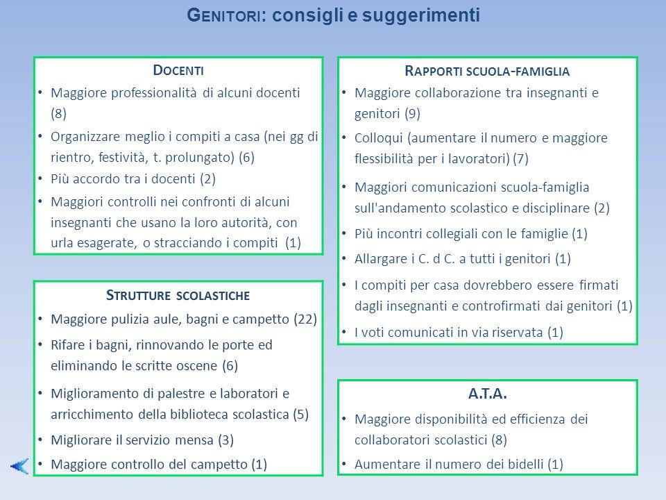D OCENTI Maggiore professionalità di alcuni docenti (8) Organizzare meglio i compiti a casa (nei gg di rientro, festività, t.