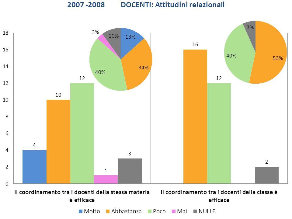 2007 -2008 DOCENTI: Attitudini relazionali