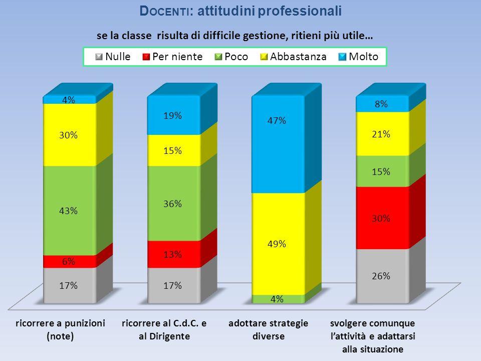 D OCENTI : attitudini professionali