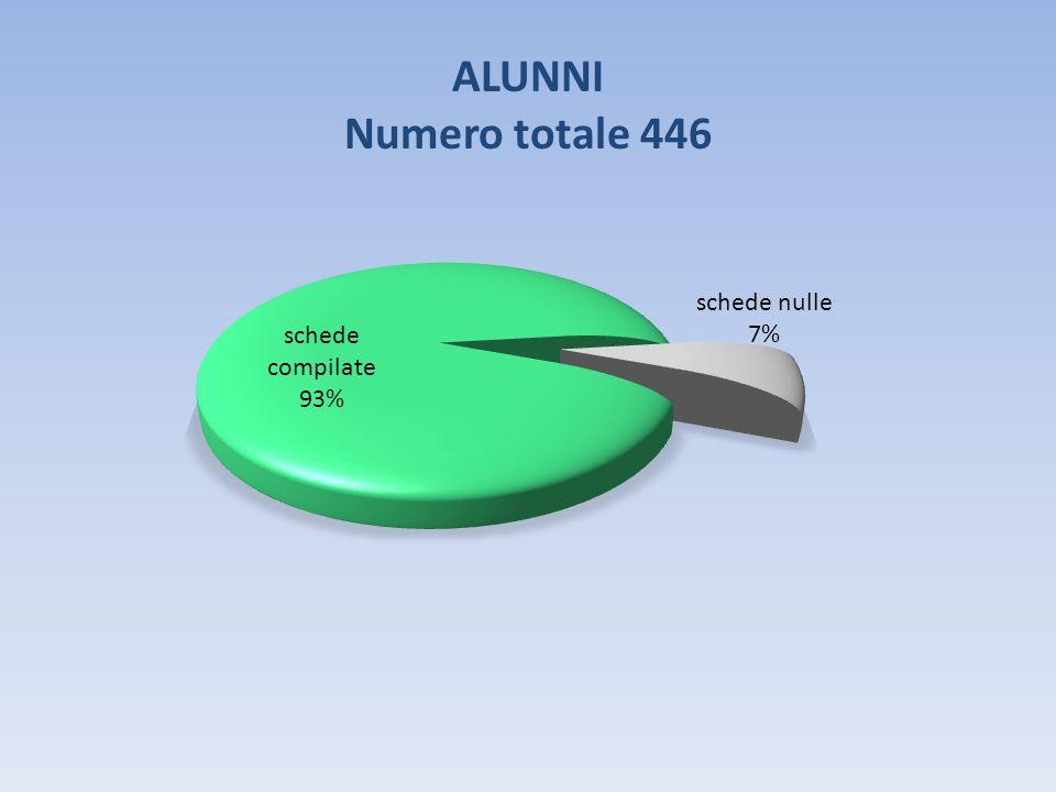 ALUNNI Numero totale 446
