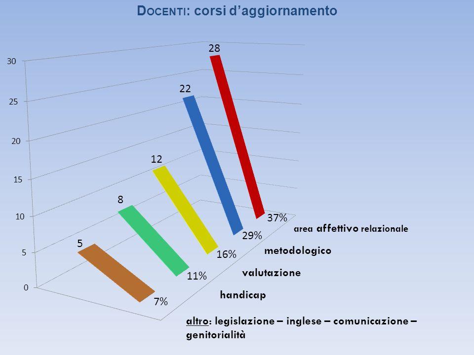 metodologico valutazione handicap altro: legislazione – inglese – comunicazione – genitorialità D OCENTI : corsi daggiornamento area affettivo relazionale