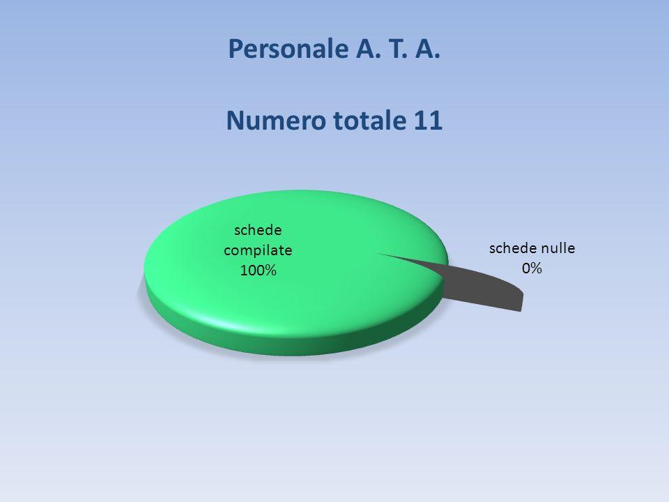 Personale A. T. A. Numero totale 11
