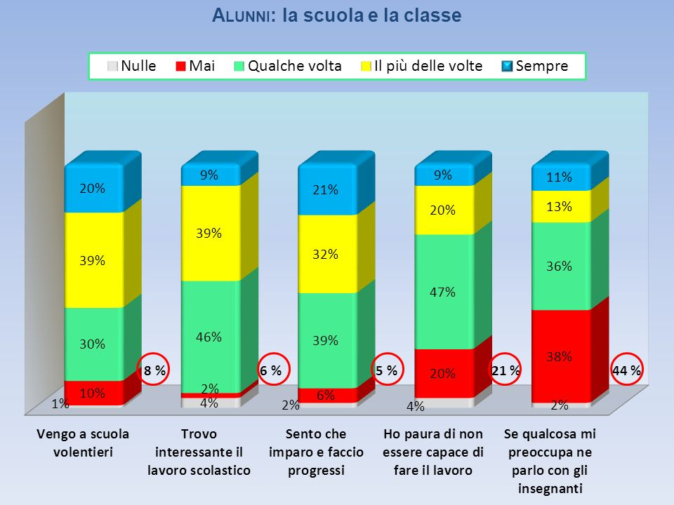 A LUNNI : la scuola e la classe 44 %21 %5 %6 %8 %