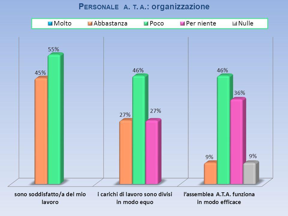 P ERSONALE A. T. A.: organizzazione