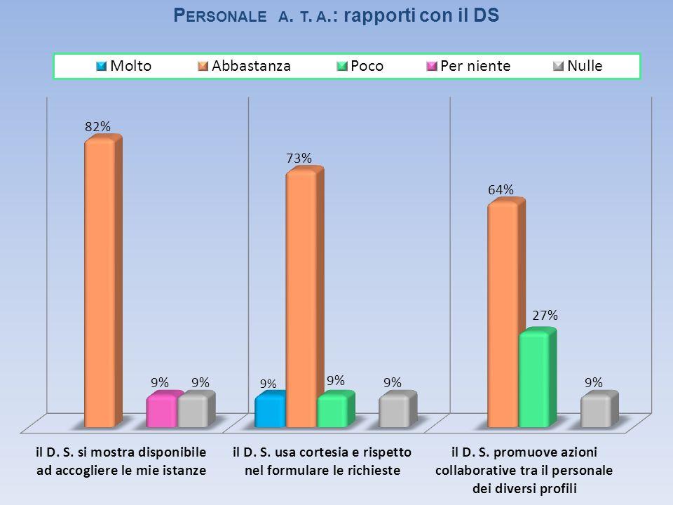 P ERSONALE A. T. A.: rapporti con il DS