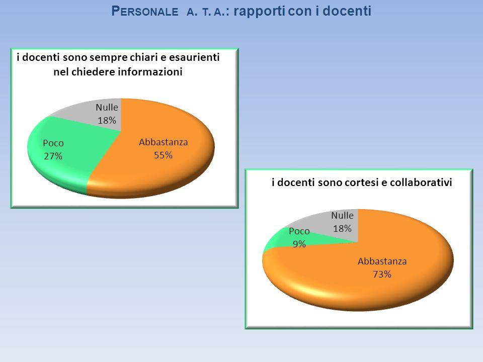 P ERSONALE A. T. A.: rapporti con i docenti