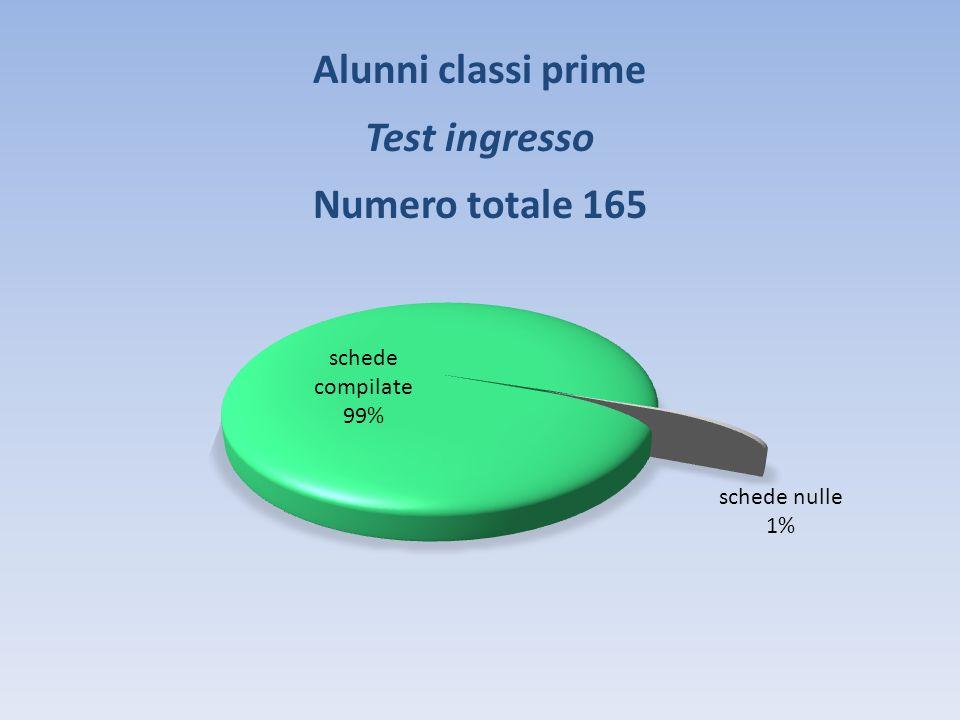 Alunni classi prime Test ingresso Numero totale 165