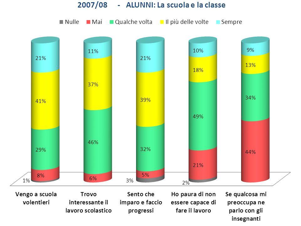 2007/08 NS2008/09 NS (considerando i 5 come valutazione sufficiente) 2008/09 NS (considerando i 5 come valutazione non sufficiente)