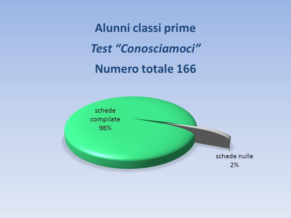 Alunni classi prime Test Conosciamoci Numero totale 166