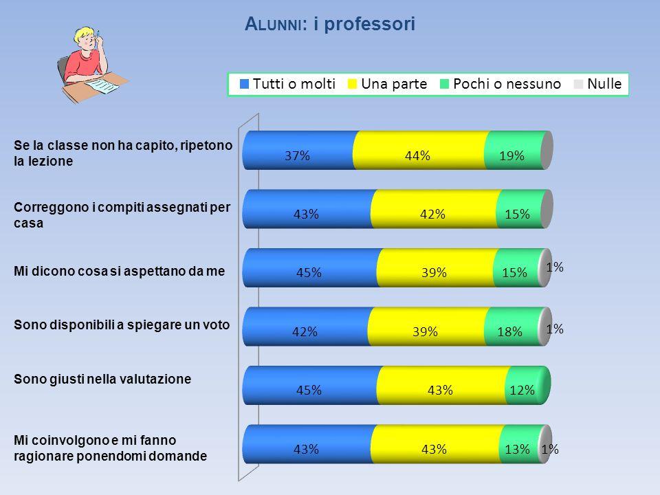 D OCENTI : gestione generale della scuola 44% 43% 10% 3% 7% 47% 30% 13% 3% 23% 57% 10% 3% 7%