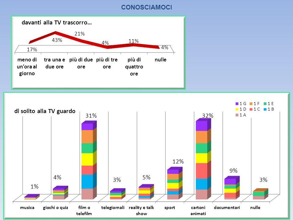 CONOSCIAMOCI 1% di solito alla TV guardo 12% 5% 3% 31% 4% 32% 9% 3%