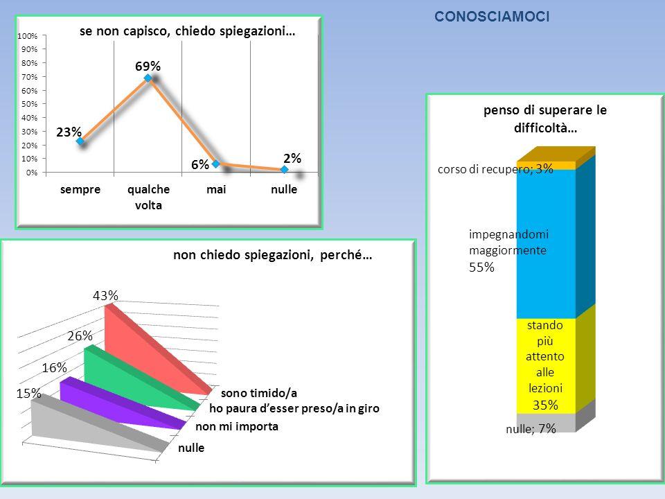 impegnandomi maggiormente 55% corso di recupero; 3% nulle; 7%