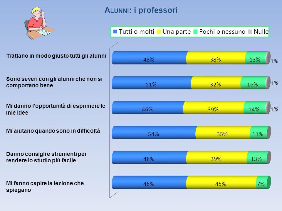 CONOSCIAMOCI 45% 4% 10% 28% 33% 15% 4% 10% 4% 11% 25% 30% 18% 2% 6% 0% 15% 22% 5% 3%1% 9%