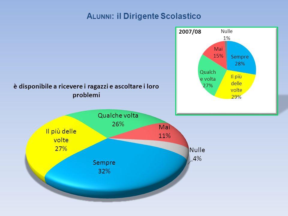 CONOSCIAMOCI 6% 19% 7% 23% 5% 1% 4% 16%