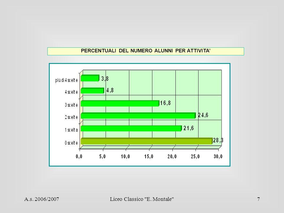 A.s. 2006/2007Liceo Classico E. Montale 7 PERCENTUALI DEL NUMERO ALUNNI PER ATTIVITA