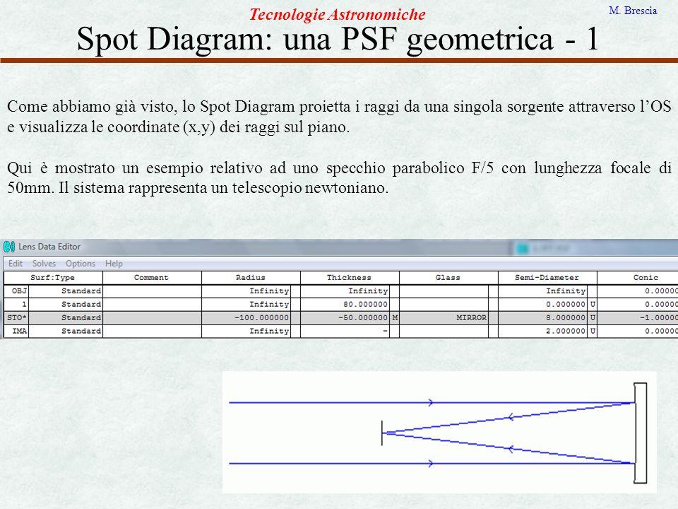 Spot Diagram: una PSF geometrica - 1 Tecnologie Astronomiche M. Brescia Come abbiamo già visto, lo Spot Diagram proietta i raggi da una singola sorgen